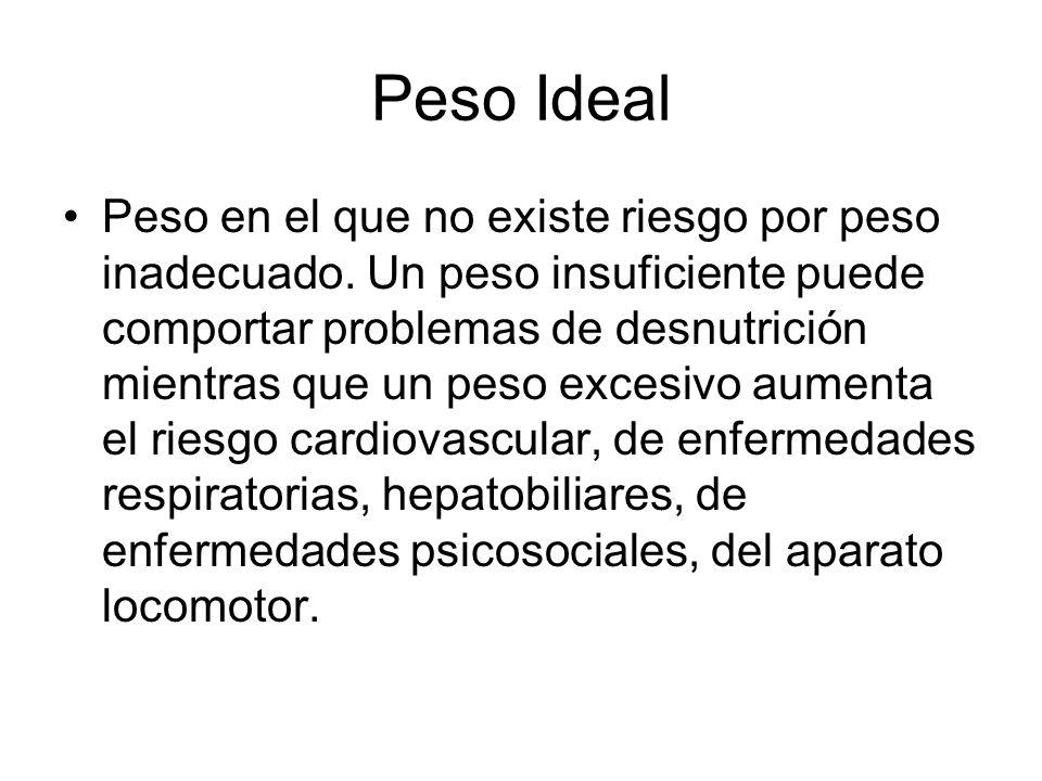 Peso Ideal