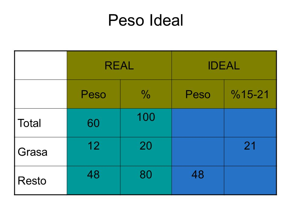 Peso Ideal REAL IDEAL Peso % %15-21 Total 60 100 Grasa 12 20 21 Resto
