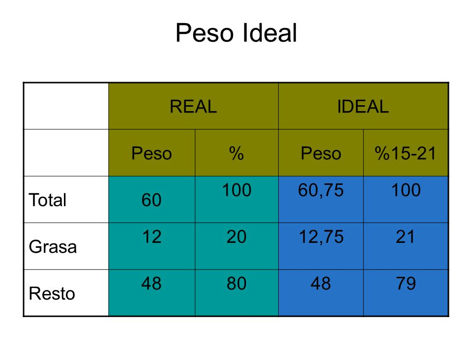 Peso Ideal REAL IDEAL Peso % %15-21 Total 60 100 60,75 Grasa 12 20