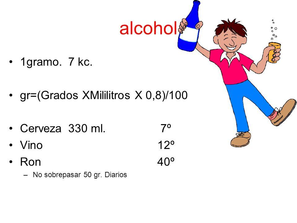 alcohol 1gramo. 7 kc. gr=(Grados XMililitros X 0,8)/100