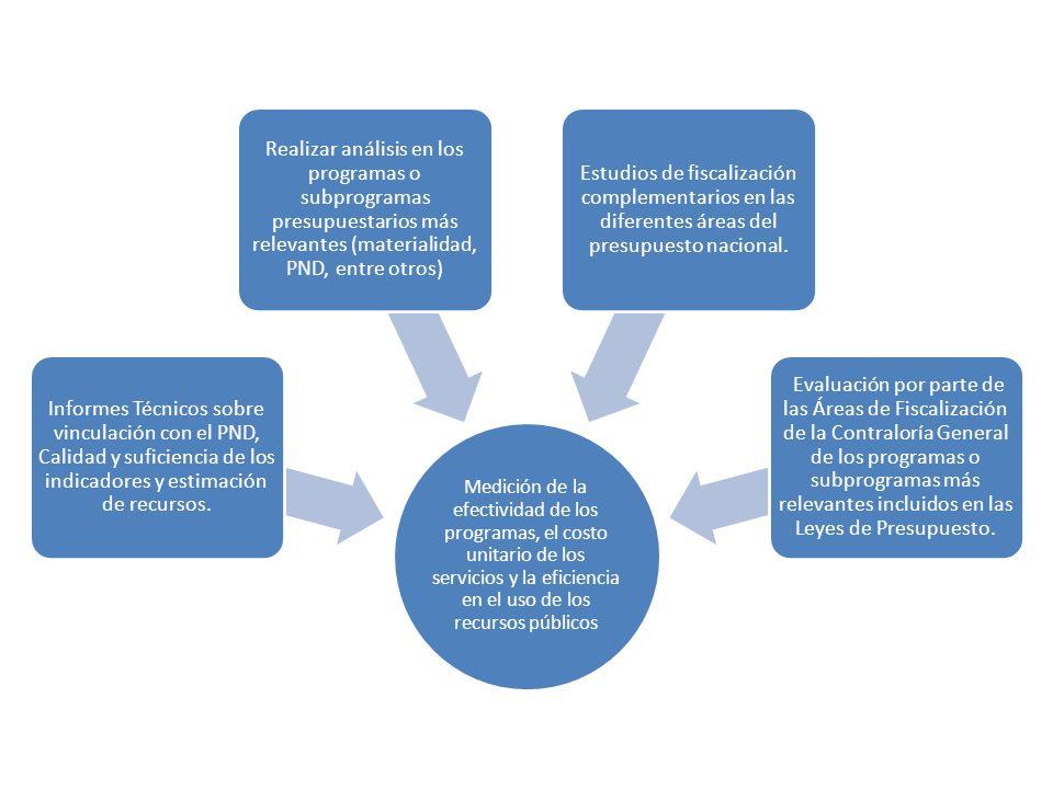 Medición de la efectividad de los programas, el costo unitario de los servicios y la eficiencia en el uso de los recursos públicos
