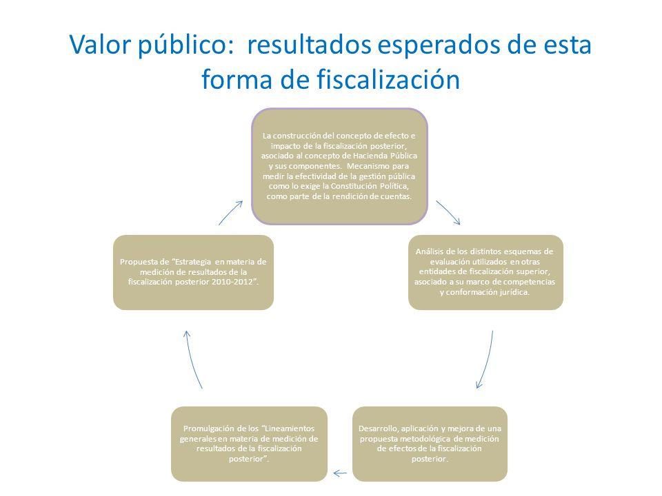 Valor público: resultados esperados de esta forma de fiscalización