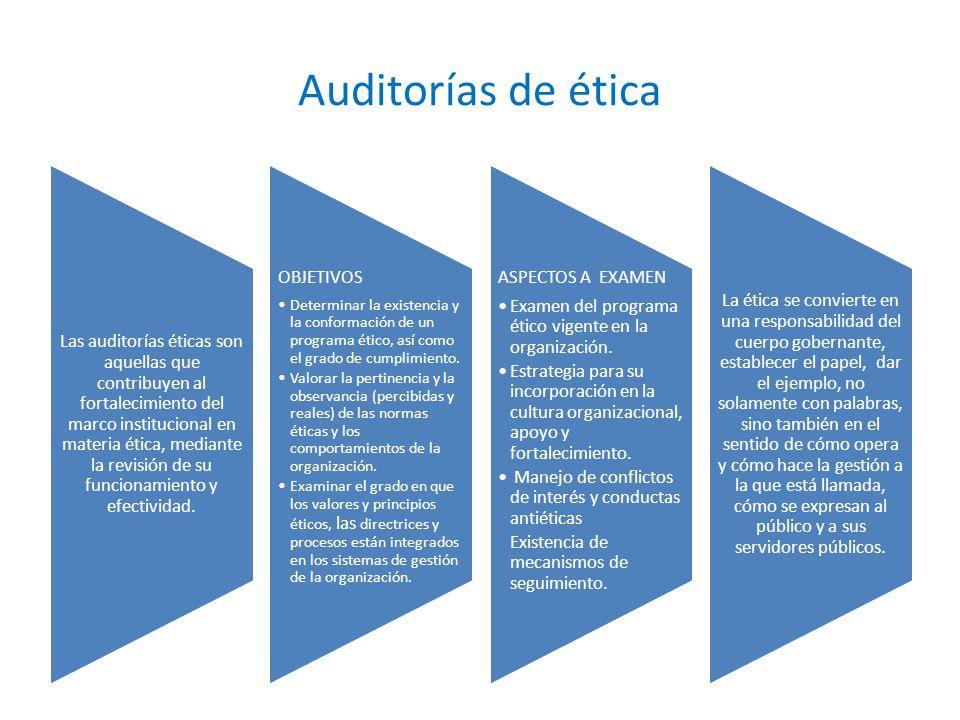 Auditorías de ética OBJETIVOS ASPECTOS A EXAMEN