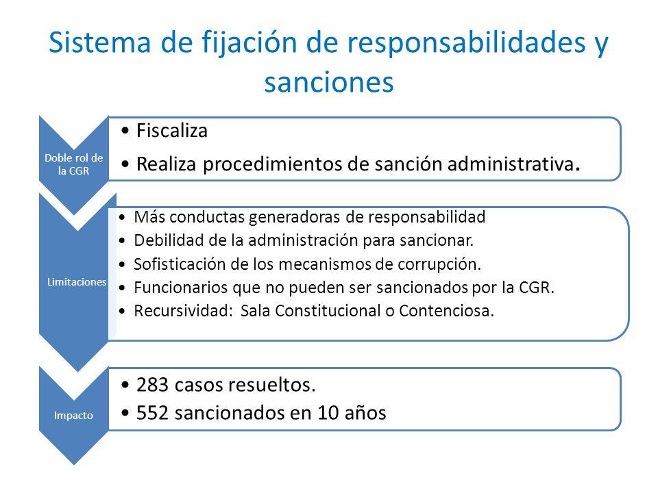 Sistema de fijación de responsabilidades y sanciones