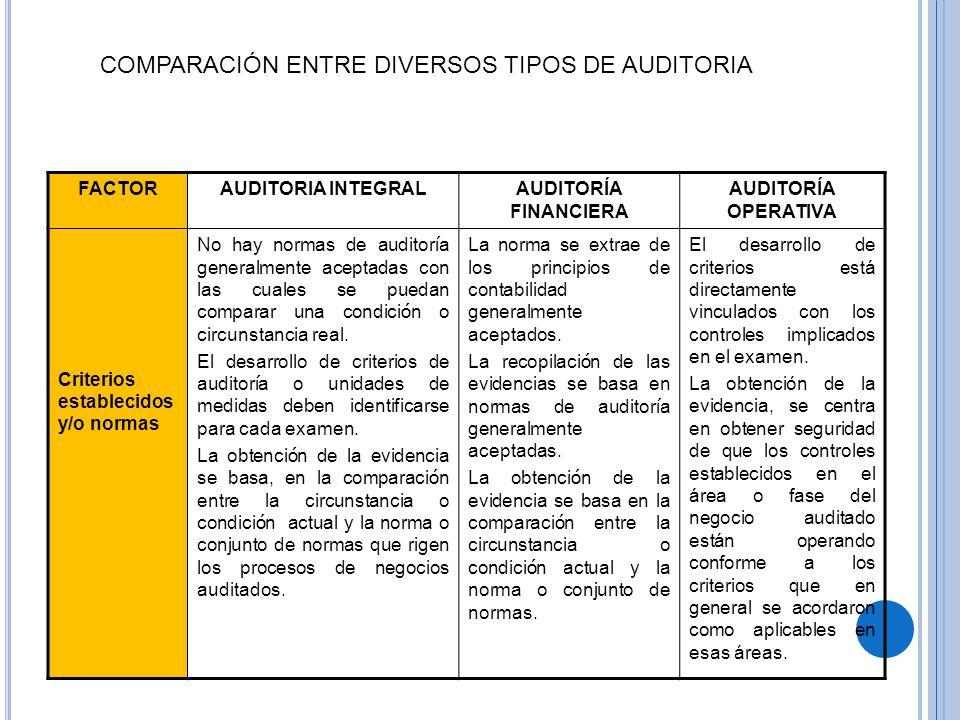 COMPARACIÓN ENTRE DIVERSOS TIPOS DE AUDITORIA