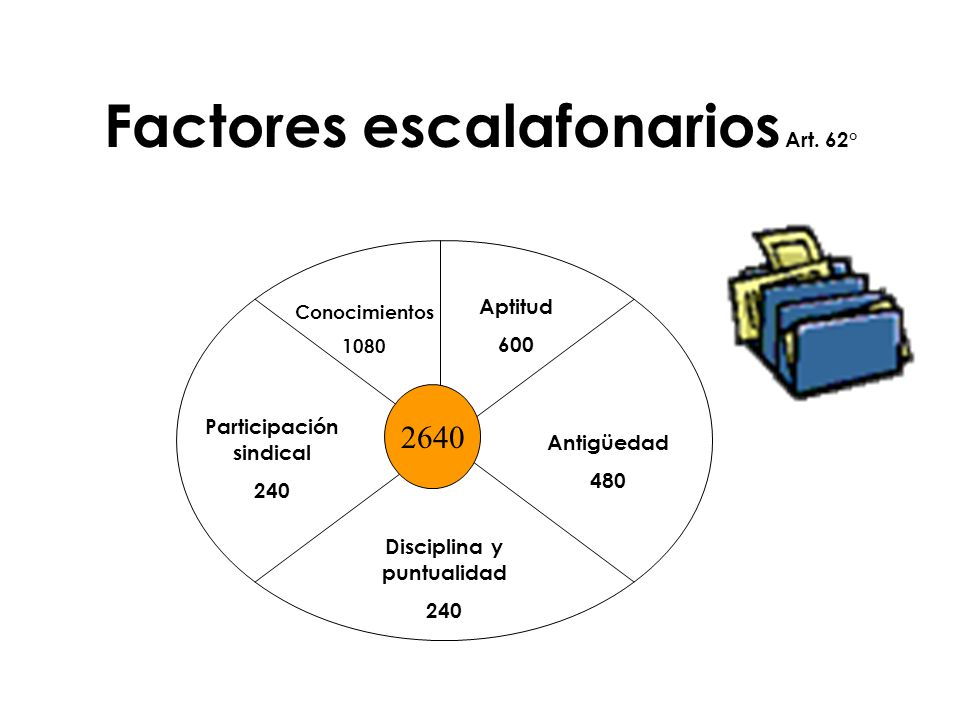Factores escalafonarios Art. 62°