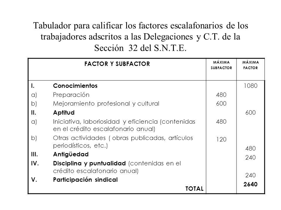 Tabulador para calificar los factores escalafonarios de los trabajadores adscritos a las Delegaciones y C.T. de la Sección 32 del S.N.T.E.