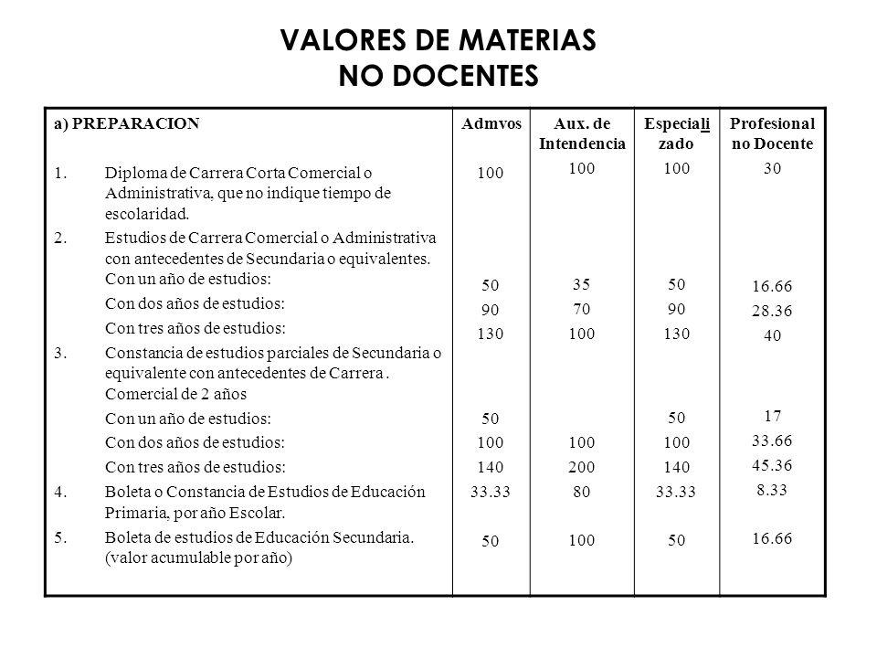 VALORES DE MATERIAS NO DOCENTES