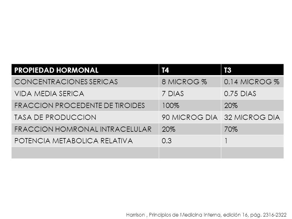 CONCENTRACIONES SERICAS 8 MICROG % 0.14 MICROG % VIDA MEDIA SERICA