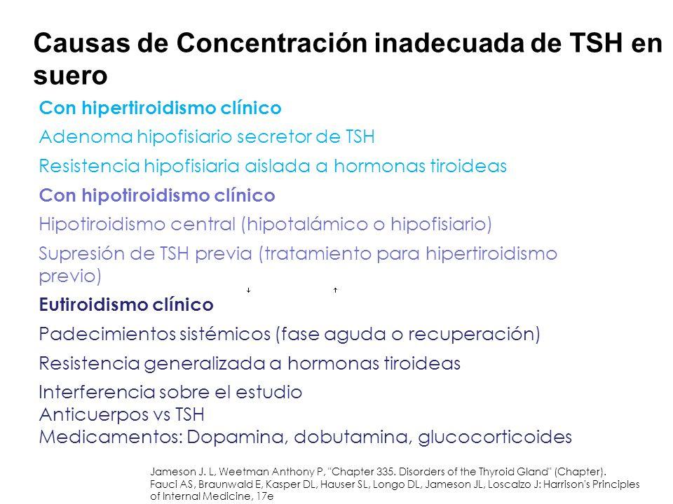 Causas de Concentración inadecuada de TSH en suero