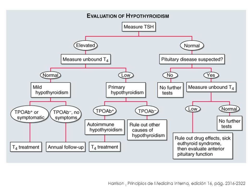 Harrison , Principios de Medicina Interna, edición 16, pág. 2316-2322