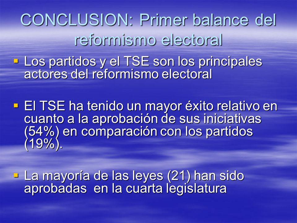 CONCLUSION: Primer balance del reformismo electoral