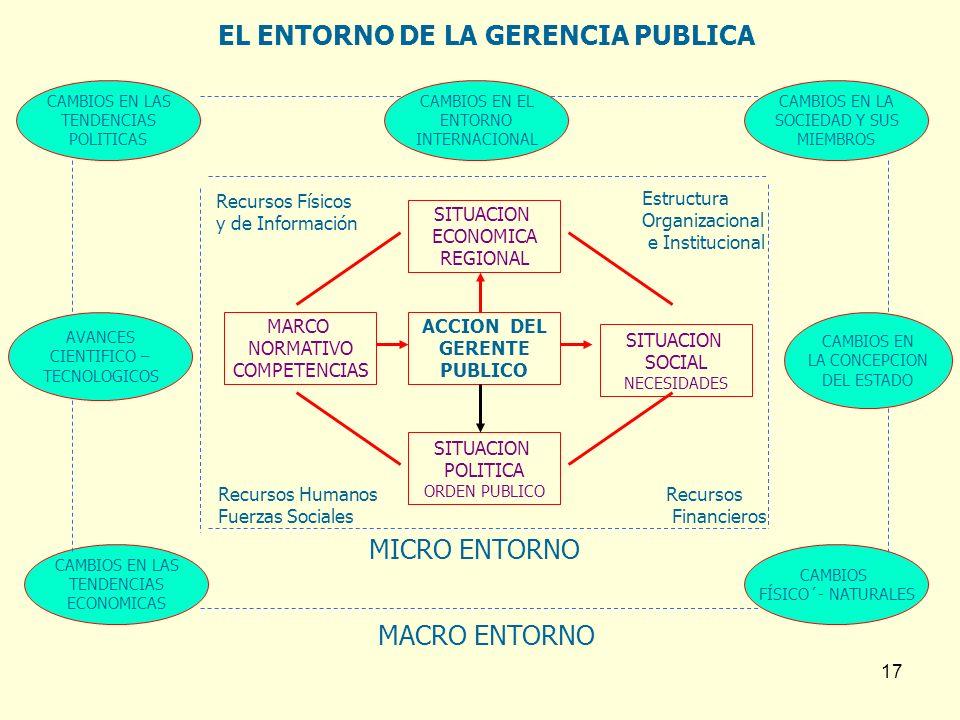 EL ENTORNO DE LA GERENCIA PUBLICA