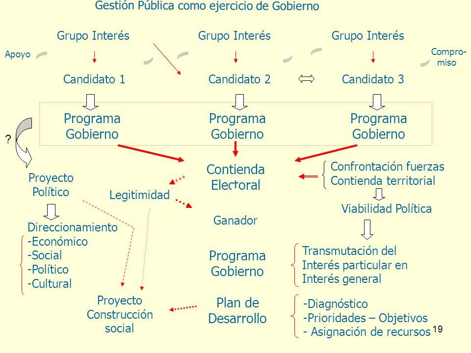 Programa Gobierno Programa Gobierno Programa Gobierno Contienda
