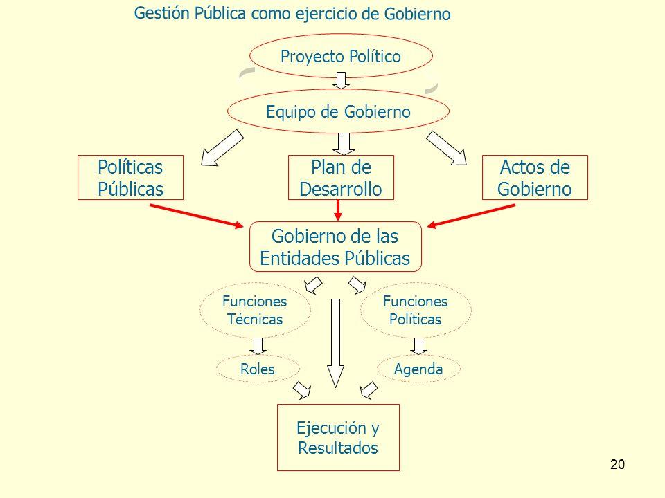 Políticas Públicas Plan de Desarrollo Actos de Gobierno