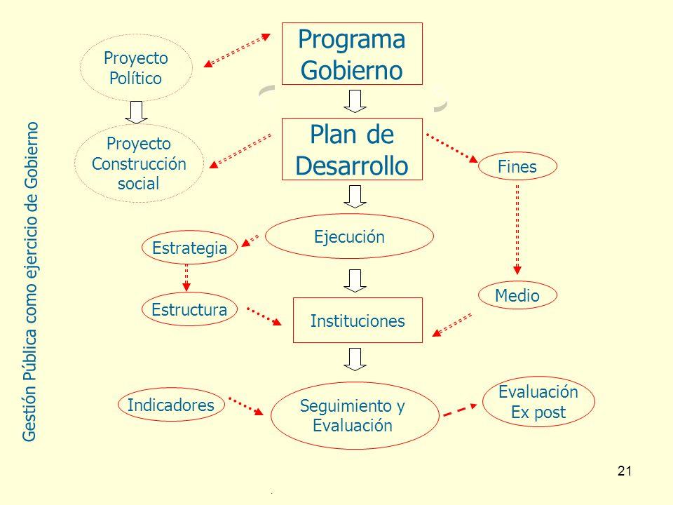 Programa Gobierno Plan de Desarrollo Proyecto Político Proyecto