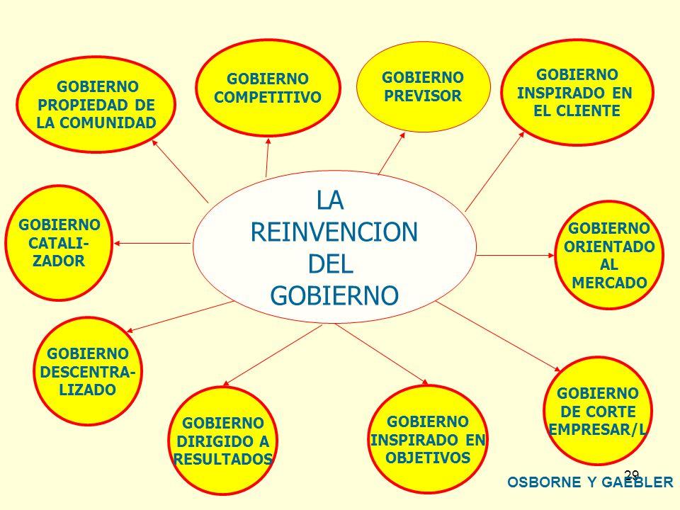 LA REINVENCION DEL GOBIERNO GOBIERNO GOBIERNO GOBIERNO COMPETITIVO