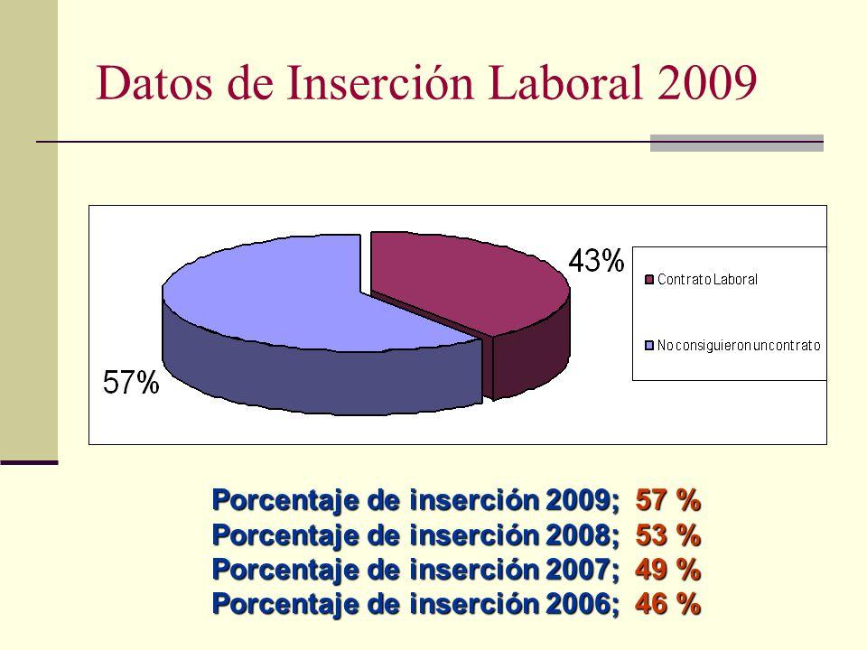 Datos de Inserción Laboral 2009