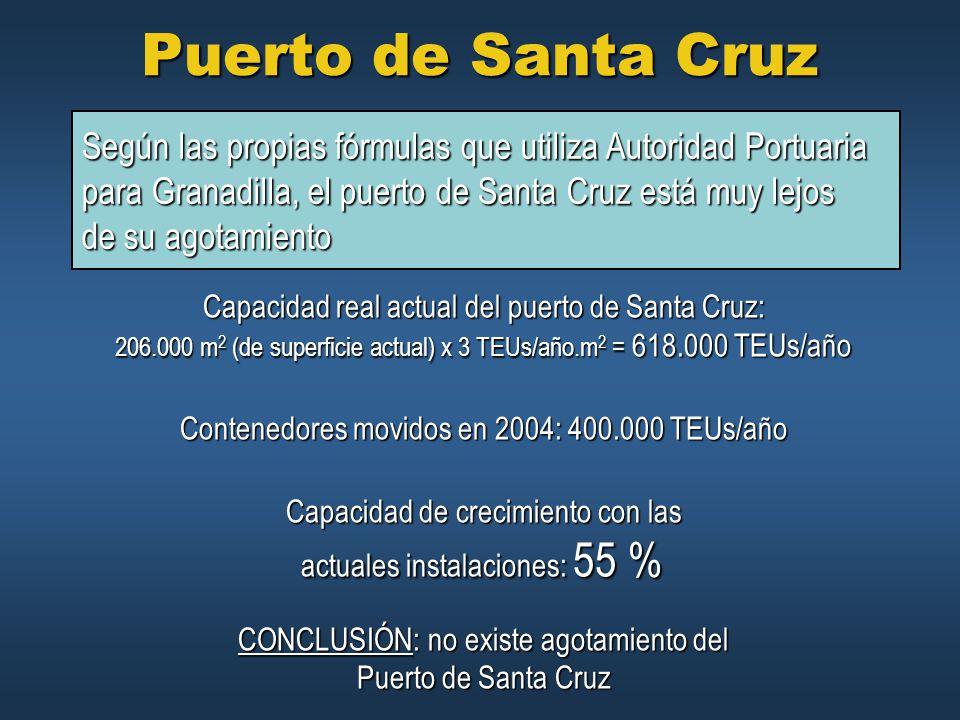 Puerto de Santa Cruz Según las propias fórmulas que utiliza Autoridad Portuaria. para Granadilla, el puerto de Santa Cruz está muy lejos.