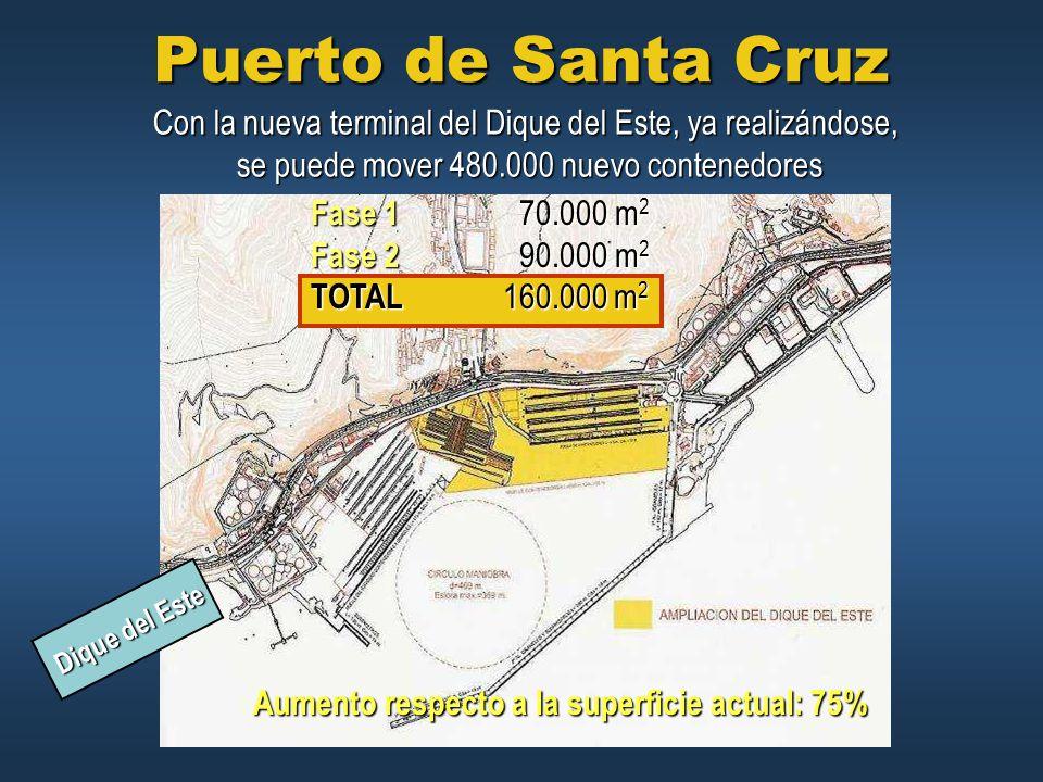 Puerto de Santa Cruz Con la nueva terminal del Dique del Este, ya realizándose, se puede mover 480.000 nuevo contenedores.