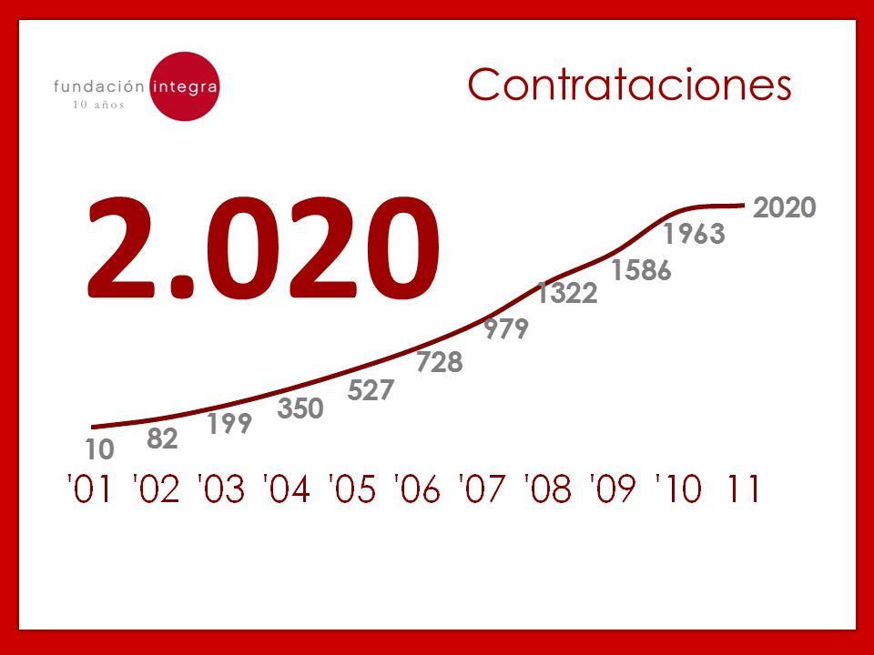 Contrataciones 2.020.