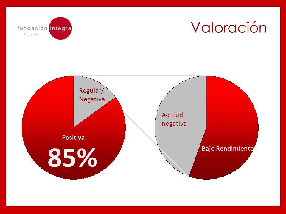 85% Valoración Regular/ Negativa Actitud negativa Positiva