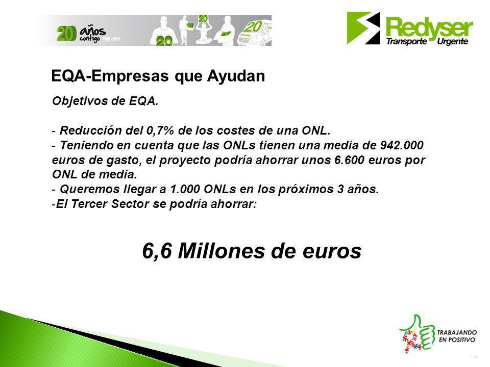 6,6 Millones de euros EQA-Empresas que Ayudan Objetivos de EQA.