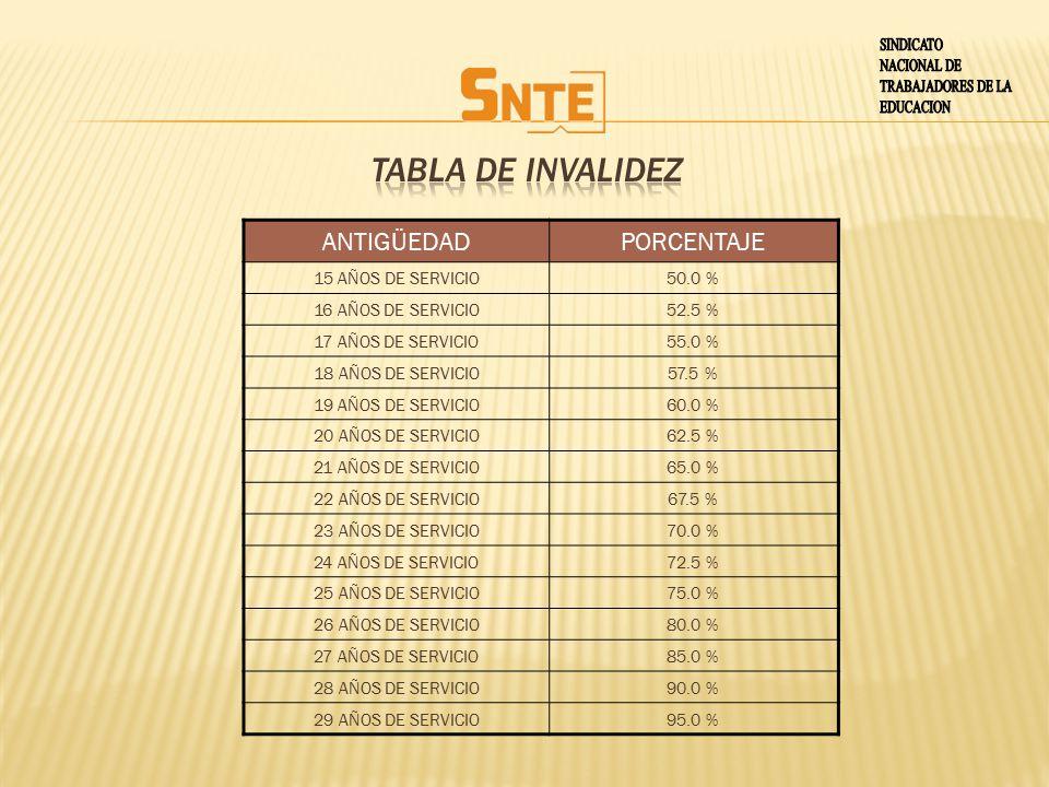 TABLA DE INVALIDEZ SINDICATO NACIONAL DE TRABAJADORES DE LA EDUCACION