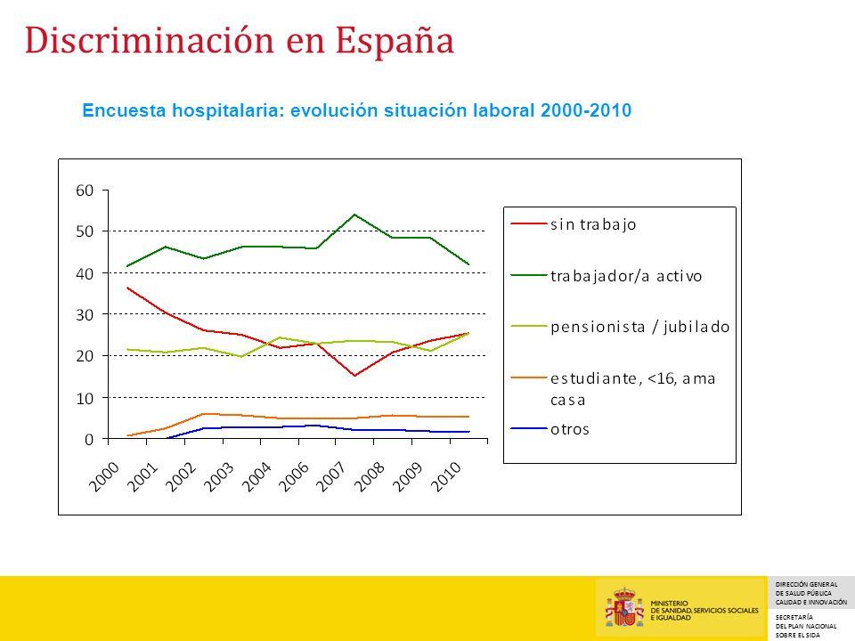 Encuesta hospitalaria: evolución situación laboral 2000-2010
