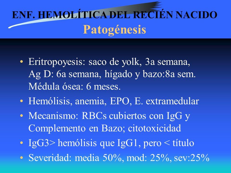 ENF. HEMOLÍTICA DEL RECIÉN NACIDO Patogénesis