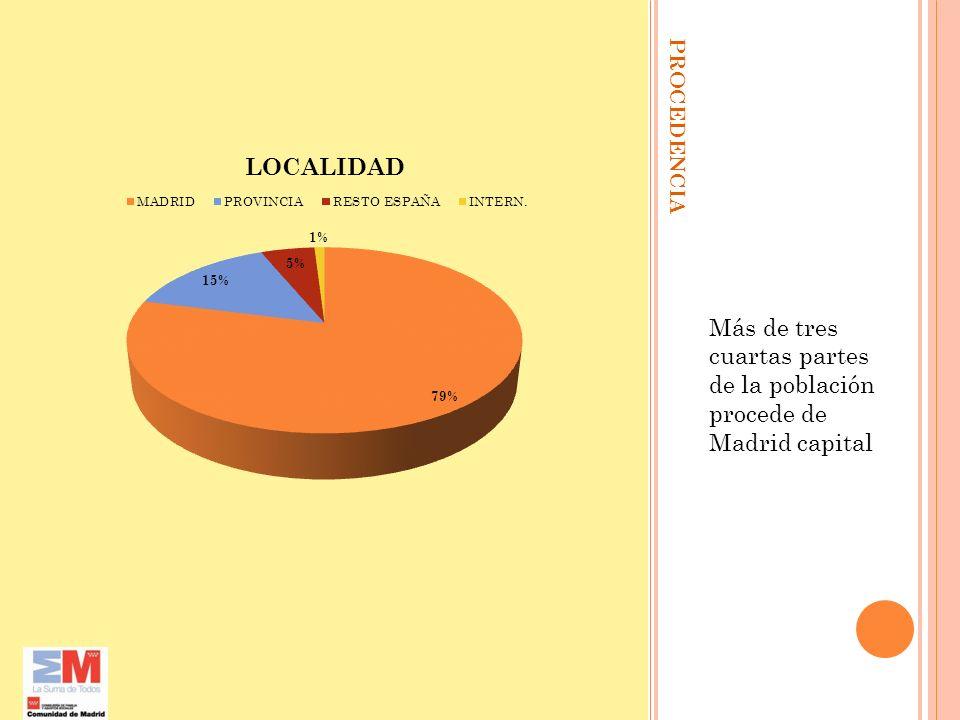 MEMORIA2002/2010.Más de tres cuartas partes de la población procede de Madrid capital.