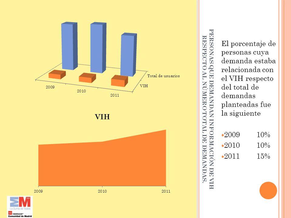 El porcentaje de personas cuya demanda estaba relacionada con el VIH respecto del total de demandas planteadas fue la siguiente