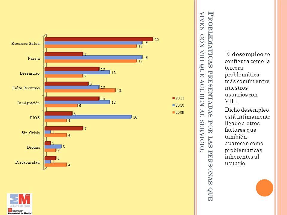 El desempleo se configura como la tercera problemática más común entre nuestros usuarios con VIH.