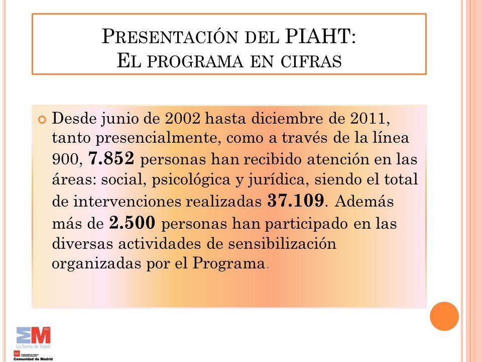 Presentación del PIAHT: El programa en cifras