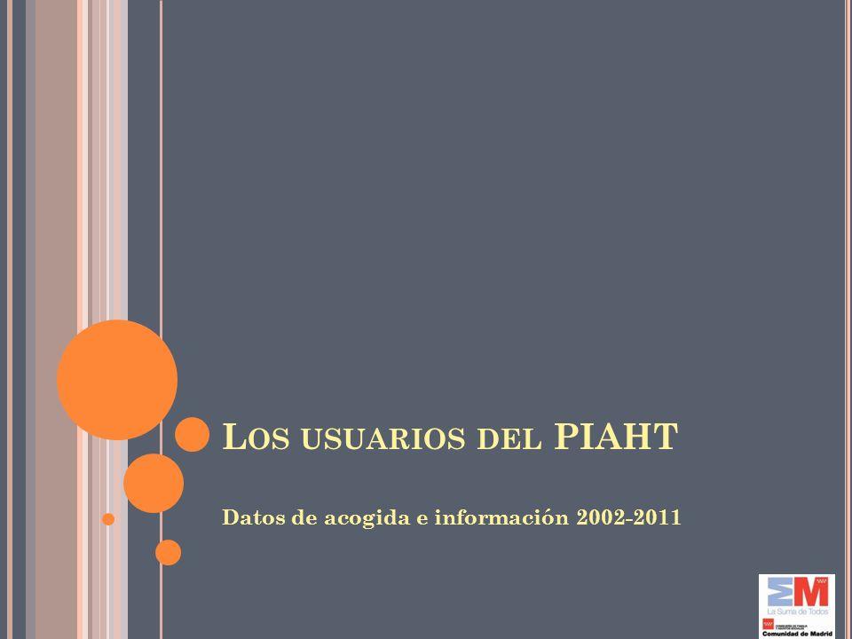 Los usuarios del PIAHT Datos de acogida e información 2002-2011