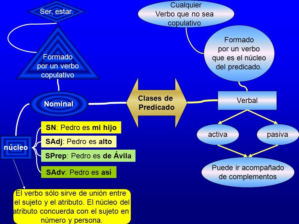 Clases de Predicado Nominal núcleo
