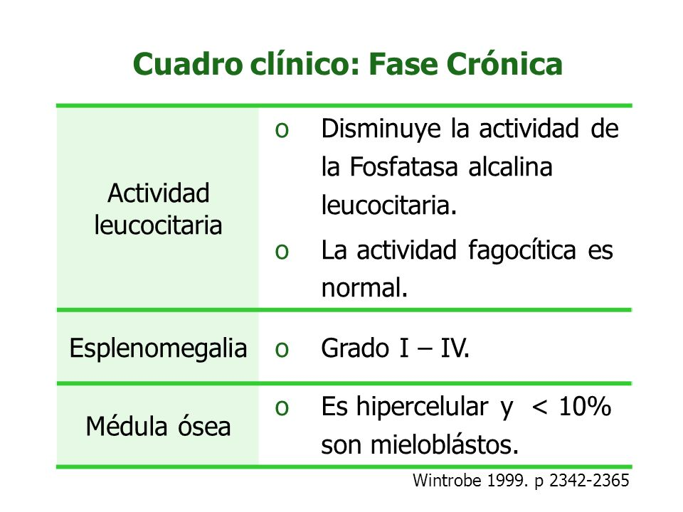 Cuadro clínico: Fase Crónica