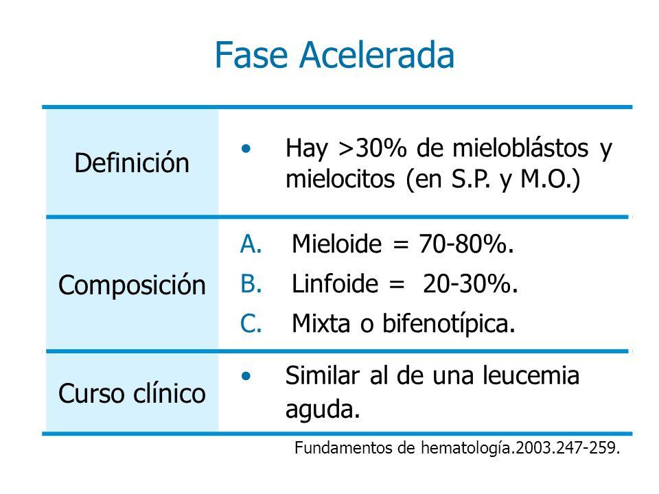 Fase Acelerada Definición Composición Curso clínico