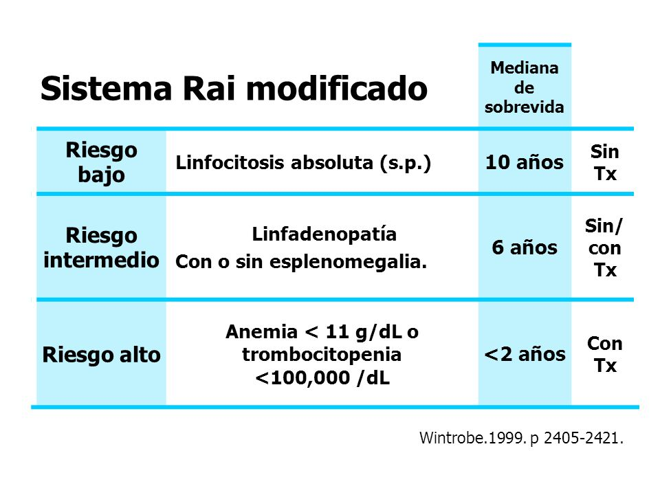 Anemia < 11 g/dL o trombocitopenia <100,000 /dL