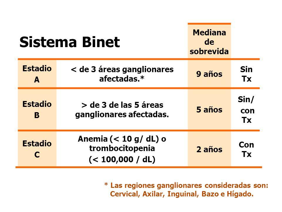 Sistema Binet Mediana de sobrevida Estadio A