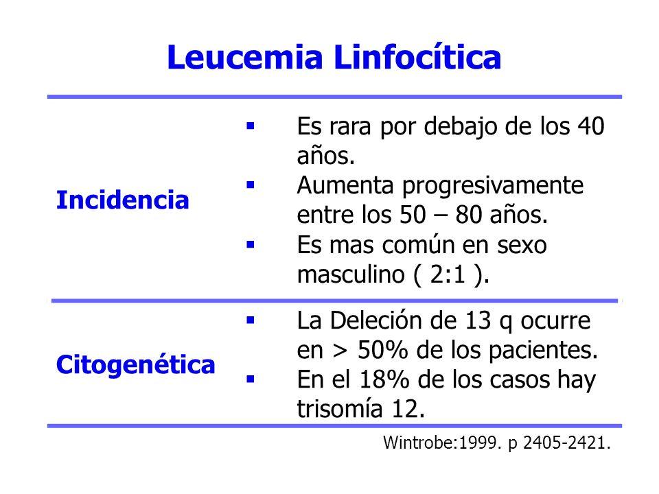 Leucemia Linfocítica Incidencia Citogenética