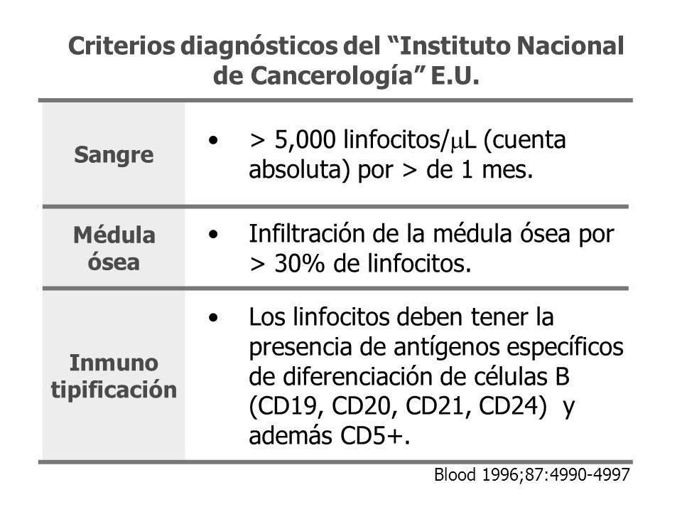 Criterios diagnósticos del Instituto Nacional de Cancerología E.U.