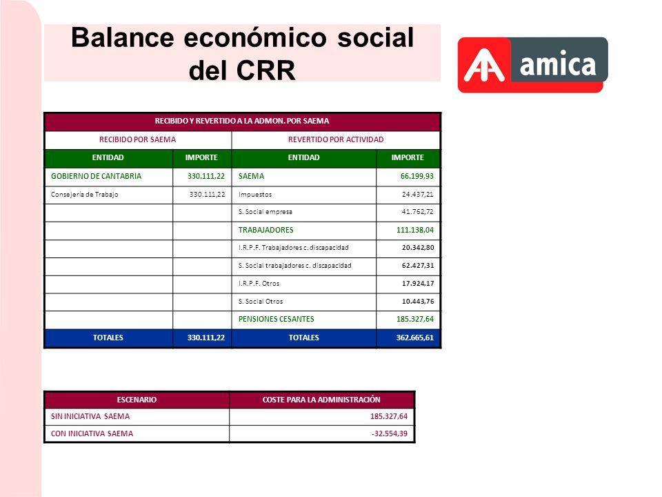 Balance económico social del CRR