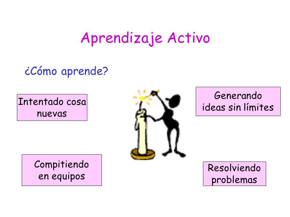 Aprendizaje Activo ¿Cómo aprende Generando Intentado cosa