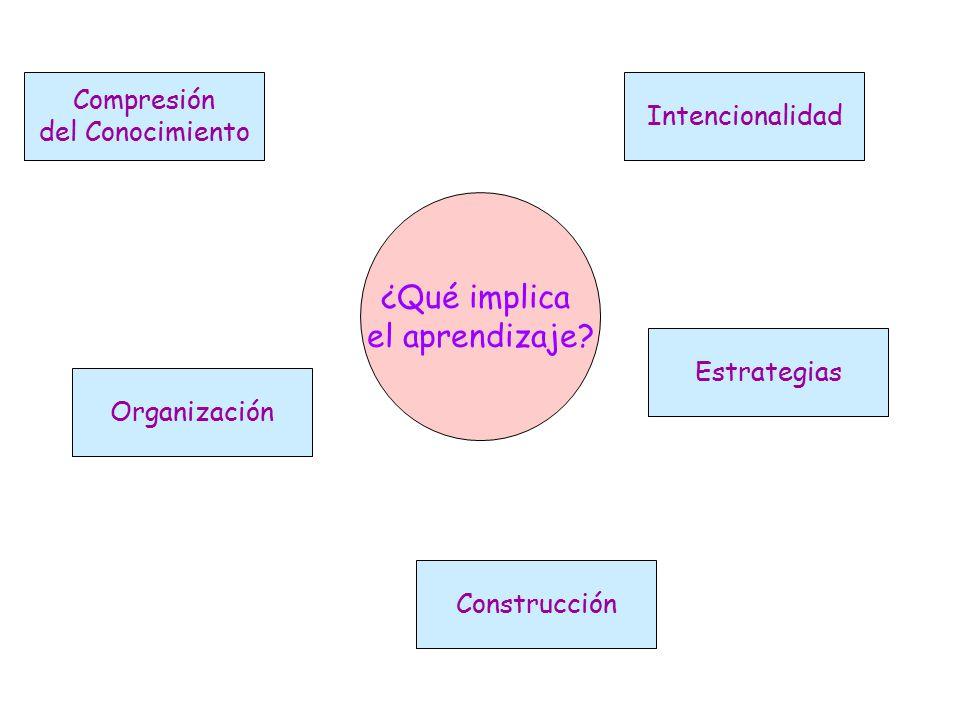 ¿Qué implica el aprendizaje Compresión Intencionalidad