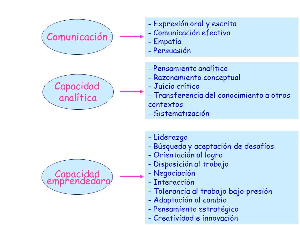 Comunicación Capacidad analítica Capacidad emprendedora