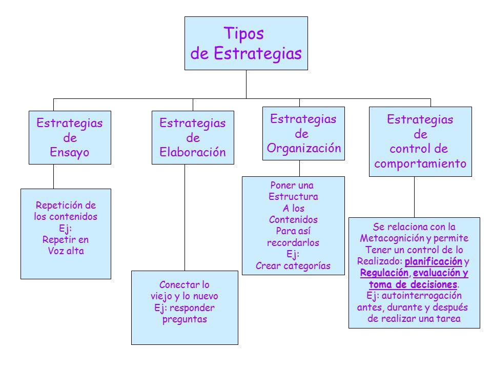 Tipos de Estrategias Estrategias de Organización Estrategias de