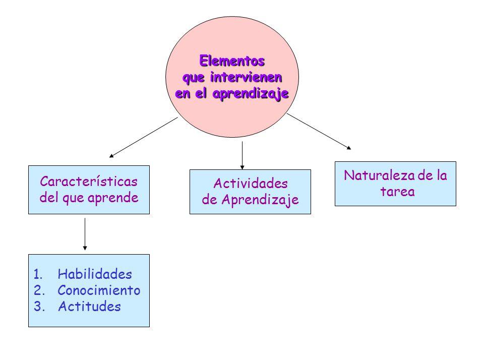 Elementos que intervienen. en el aprendizaje. Naturaleza de la. tarea. Características. del que aprende.