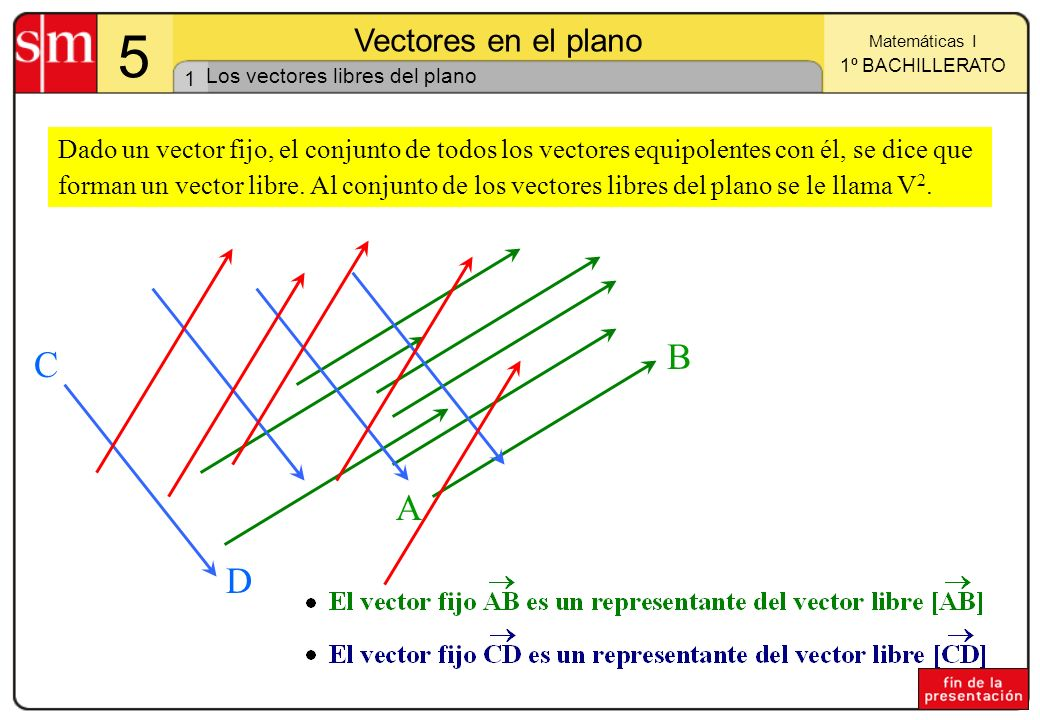 Los vectores libres del plano