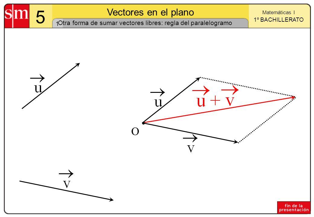 Otra forma de sumar vectores libres: regla del paralelogramo